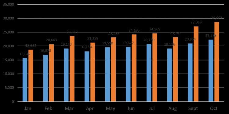 Sales x Year x Month (Oct-15)