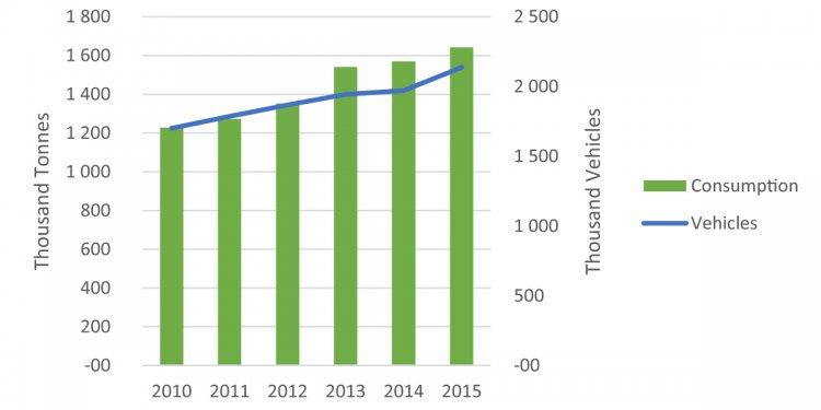 Autogas consumption and