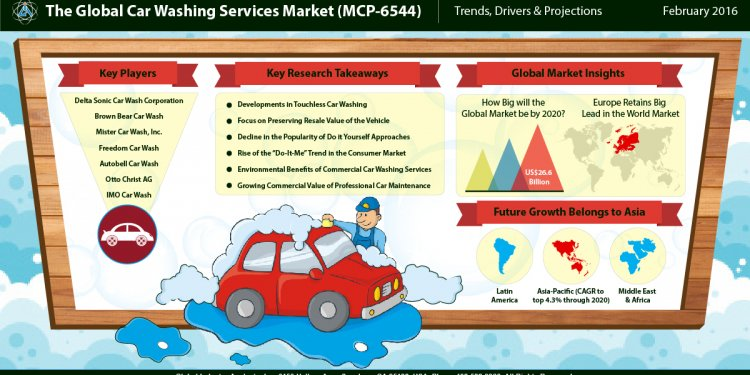 Car Washing Services Market