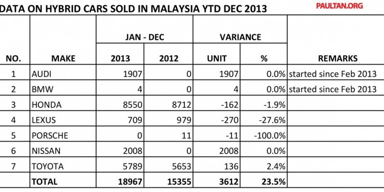 As for hybrid car sales