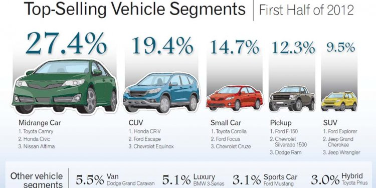 Cars Dominating the Market