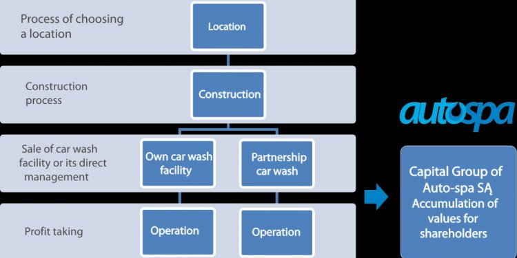 Car washes operating within