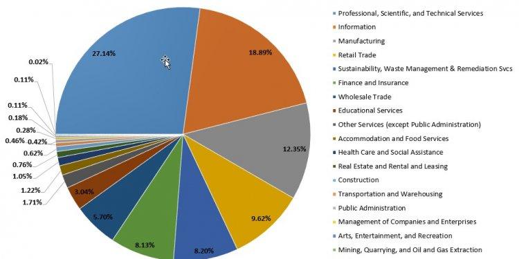 Top 20 industries hiring