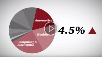 2015 international Innovation research: The Automotive business