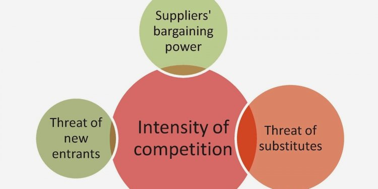 Bargaining power of suppliers in automobile industry