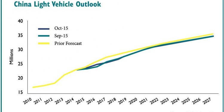 Automotive industry Growth rate