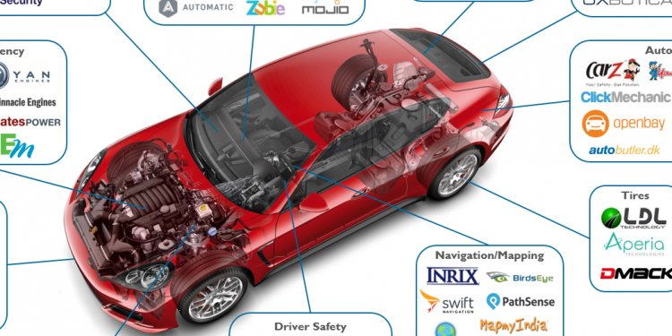Automotive industry Research