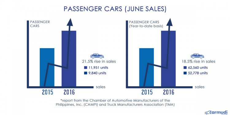Car sales industry