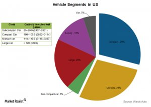 specific automakers take over different vehicle portions