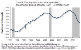 Chart 1. work in vehicle transport, in thousands, seasonally adjusted, January 1990 - December 2009