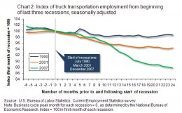 Chart 2. Index of truck transportation employment from start of final three recessions (1990, 2001, 2007), seasonally modified