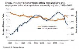 Chart 3. Inventory-Shipments proportion of total production vs. employment in vehicle transportation, seasonally adjusted, 1992 - 2009