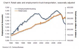 Chart 4. Retail sales vs. work in vehicle transportation, seasonally modified