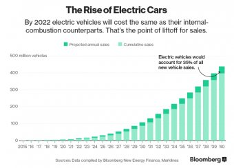 Chart: increase of Electric Cars