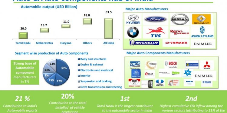 Automobile Industries in Tamil Nadu