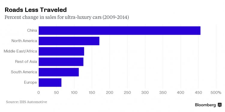 Luxury car Industry analysis