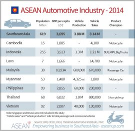 Key numbers associated with the Southeast Asian automotive business 2014