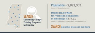 Mississippi population is 2, 991, 207 Median hourly wage for production occupations in Mississippi is .60