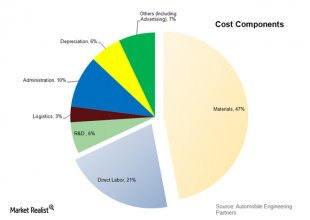 Raw materials – the largest price driver when you look at the car industry
