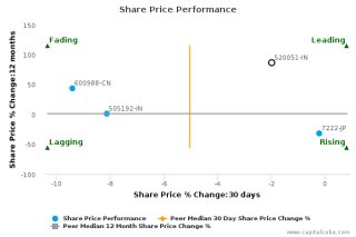 Share cost Performance