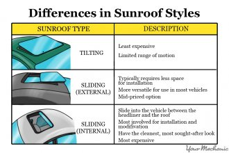 sunroof kinds and differences