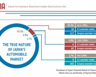 Automobile industry in Japan
