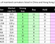 Car industry in China