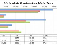 Jobs in Auto Industry