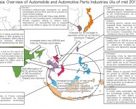 Overview of automobile industry