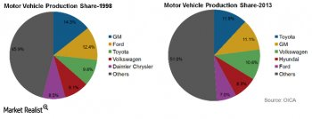 why is the car industry extremely concentrated?