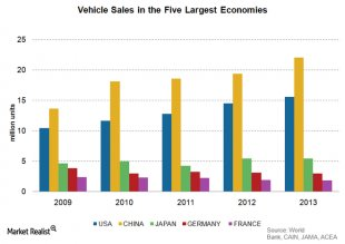the reason why GDP and automotive industry growth tend to be related